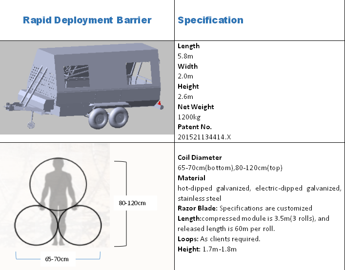 Rapid Deployment Barrier-The Most Professional Product with Military Quality