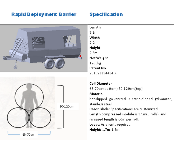 Patent Product——Rapid Deployment Barrier